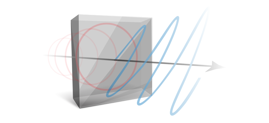 Visual Representation of Waveplates and Wave Retarders | American Polarizers, Inc.