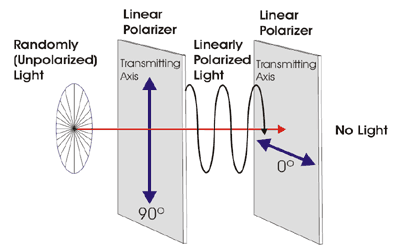 visible light linear polarizer: how it works