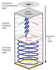 Wave retarders: how it works